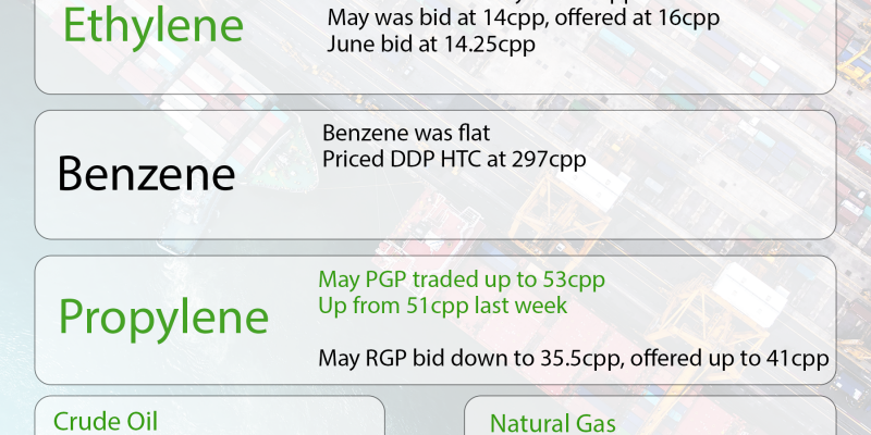The Chemical Company Weekly Market Update Benzene Ethylene Propylene PGP RGP Crude Natural Gas May 24, 2018