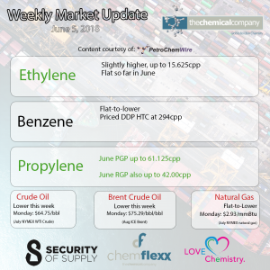 The Chemical Company Weekly Market Update Benzene Ethylene Propylene PGP RGP Crude Natural Gas June 5, 2018