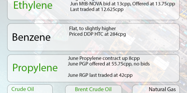 The Chemical Company Weekly Market Update Benzene Ethylene Propylene PGP RGP Crude Natural Gas July 2, 2018