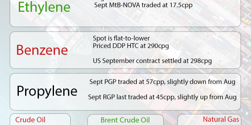 The Chemical Company Weekly Market Update Benzene Ethylene Propylene PGP RGP Crude Natural Gas September 6, 2018